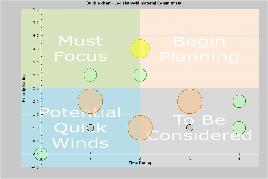 Prioritisation matrix: Example bubble chart with segmentation