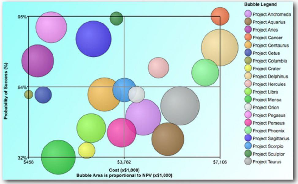 Project portfolio management bubble chart