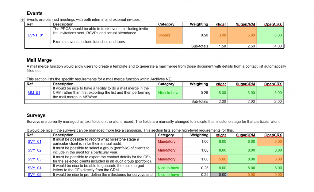Psoda Evaluation