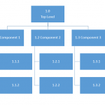 Example of a hierarchical project work breakdown structure