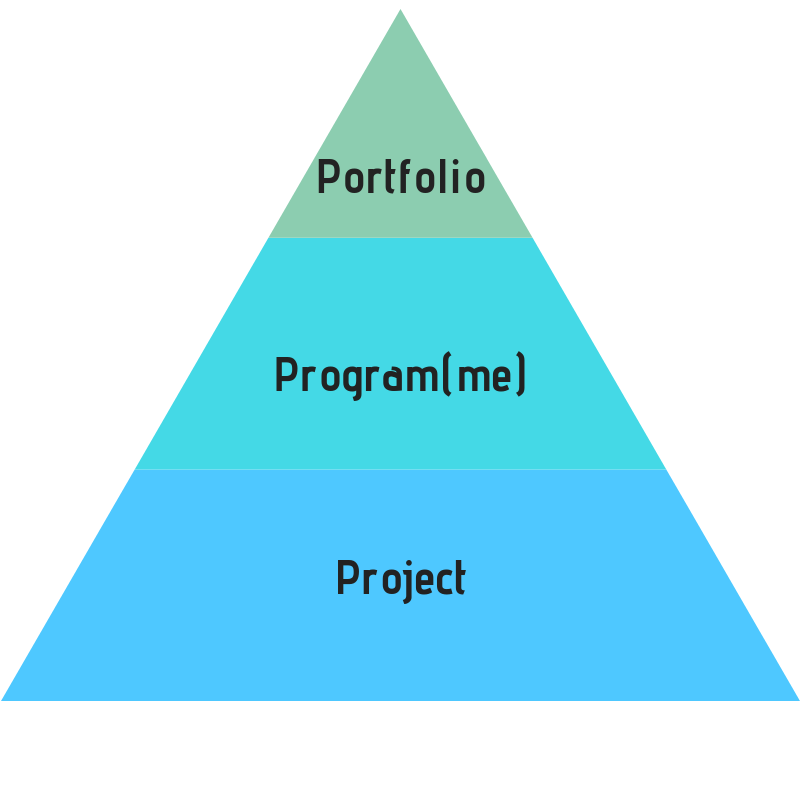 portfolio, programme and project triangle
