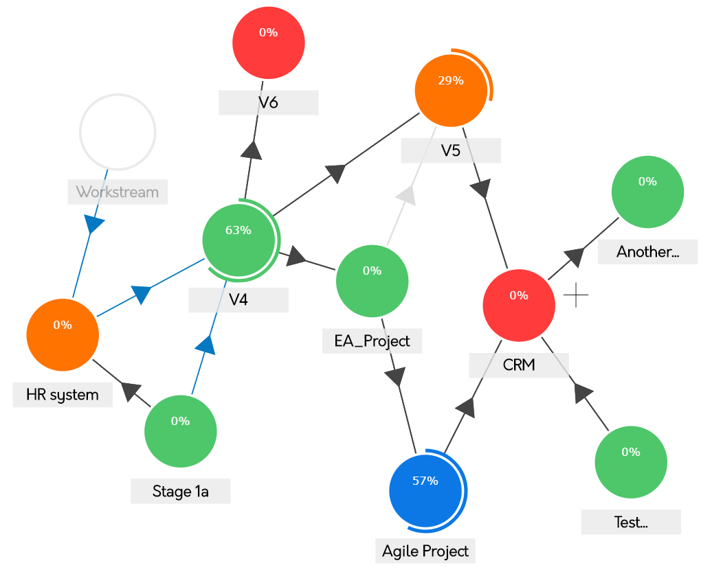 Dependency map from Psoda